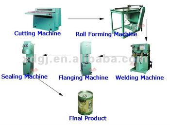 paint/oil/food tin can body production line