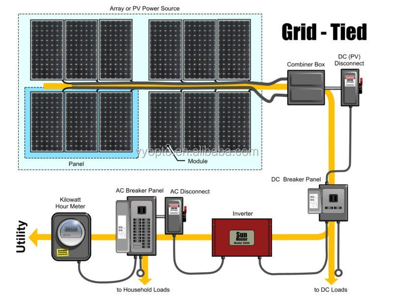 Factory price on grid 10kw solar panel system connected with household appliances