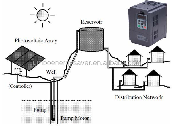 solar motor inverter for submersible pump controller MPPT IGBT double CPU
