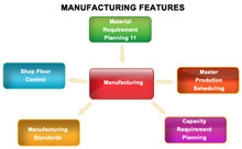 Manufacturing ERP - OpenERP / Odoo