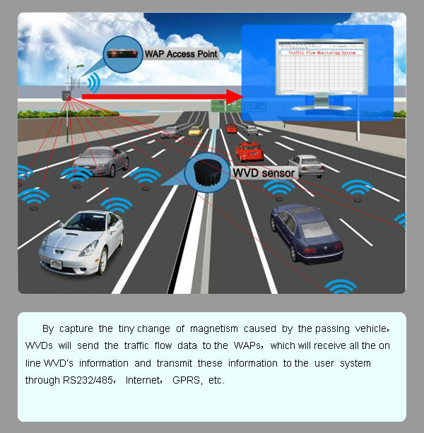 Rosim Wireless Road Traffic Sensor Vehicle Detection for Urban Traffic Management