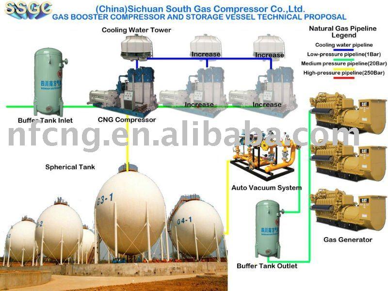Esf Rica Tanques De Almacenamiento De Gas Sistema Gas