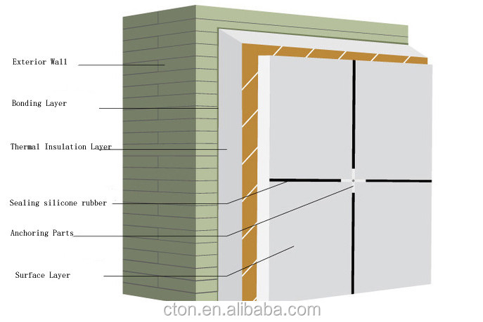 Rock Wool Board Exterior Wall Thermal Insulation System Eifs Buy Rock Wool Eifs Exterior Wall