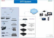 Hotel IPTV Solution IPTV OTT Solution TV Net Solutions for Church Wedding IPTV Online Application
