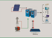 off grid home using or office using system/48v 220/110vac 1000w solar panel kit