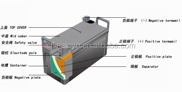 12v90ah solar home system battery