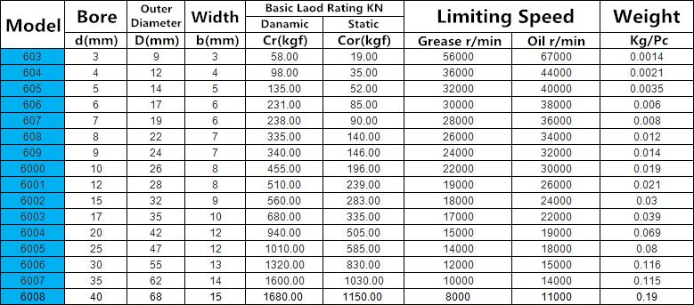 Bearing size chart gumus northeastfitness co