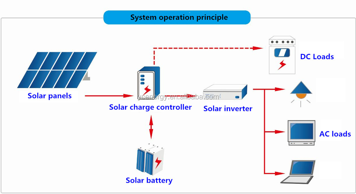 11% Discount 5Kw Off Grid Solar Panel System Instead Of Utility Grid