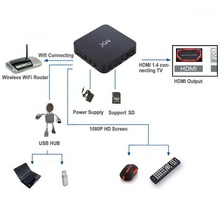 2014 satellite tv receiver Amlogic MX dual Core android 4.2 IP TV box /XBMC / dual core mx android smart tv box