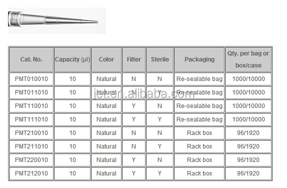 1000ul DNase/RNase-Free Super Low Retention Pipette Tips With Filter