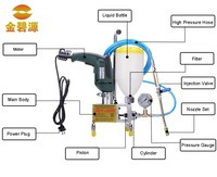 The concrete building pu foam spraying grouting pump