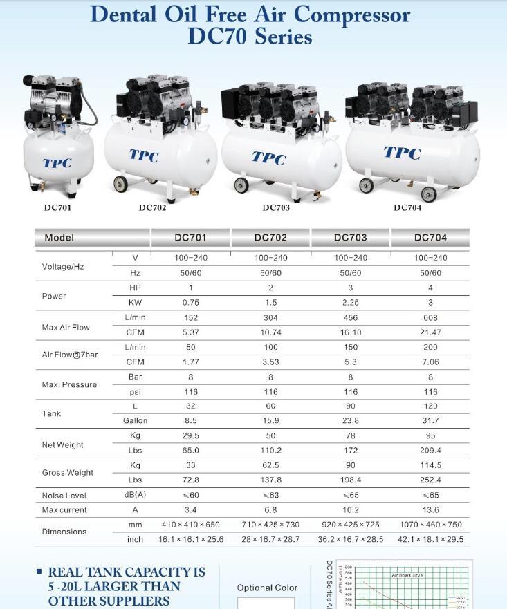 Hot Selling 4HP 120L Dental Oil Free Air Compressor