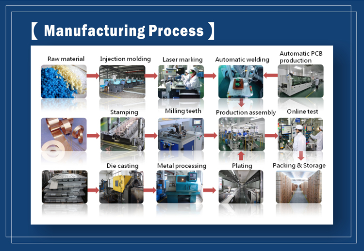 3-manufacturing-process-