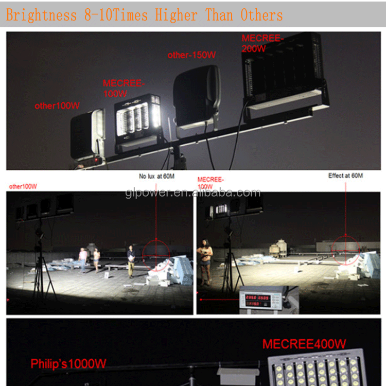 IP67 200W 300W 400W 500W 800W 1000W Outdoor LED Flood Light