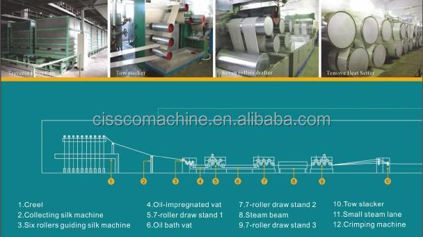 CE recycled polyester staple fiber production line