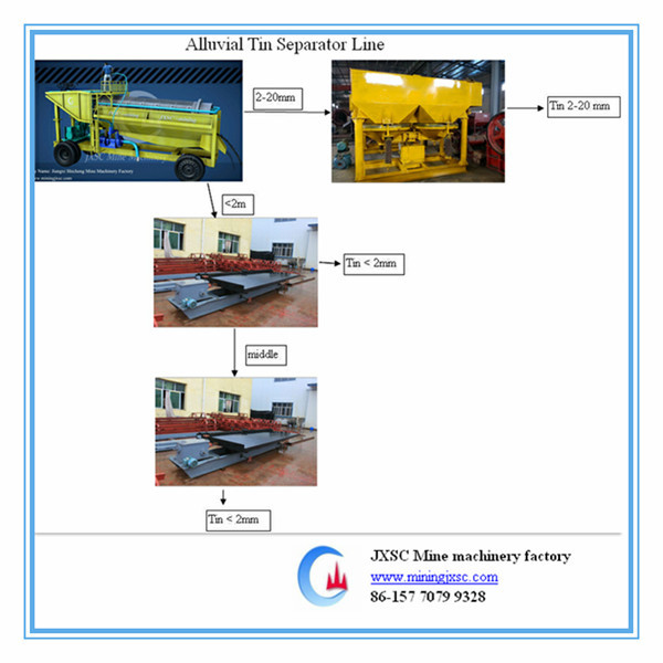 Good quality alluvial tin separator line