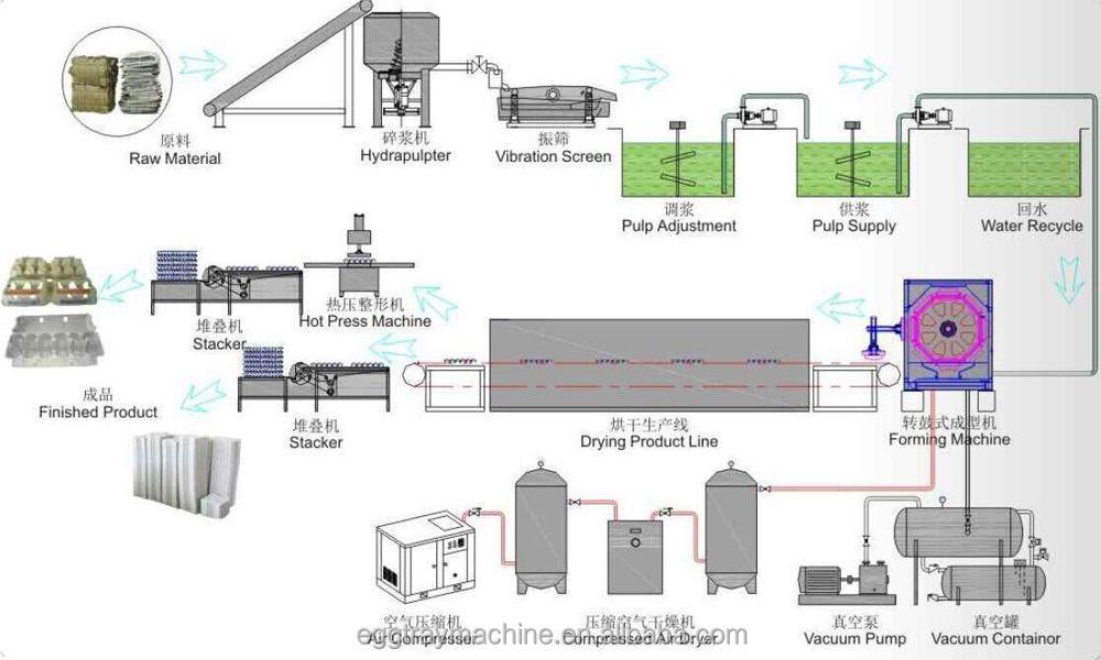 Personnaliser semi automatique oeuf plateau formant la machine avec prix usine