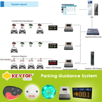 CE certificated parking guidance system ultrasonic parking sensor