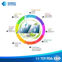 20MW/40 MW/80MW solar module turnkey production Line for solar panel manufacturing turnkey line