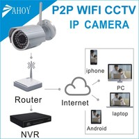 wifi outdoor ip p2p camera set,wifi network communication server,wifi ip camera kit