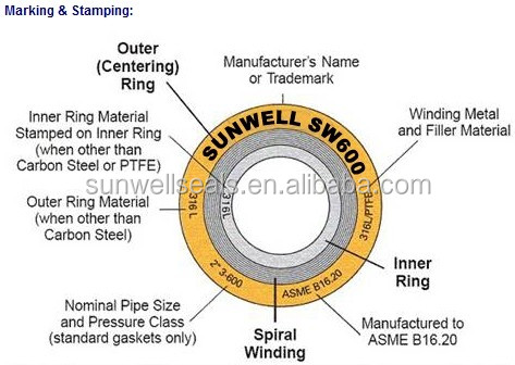 Spiral Wound Gaskets for Flange Pipe gasket
