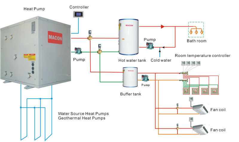MACON Air&Water Source Heat Pump, Heating&Cooling&Domestic Hot Water energy-saving soluion,red rock water heater