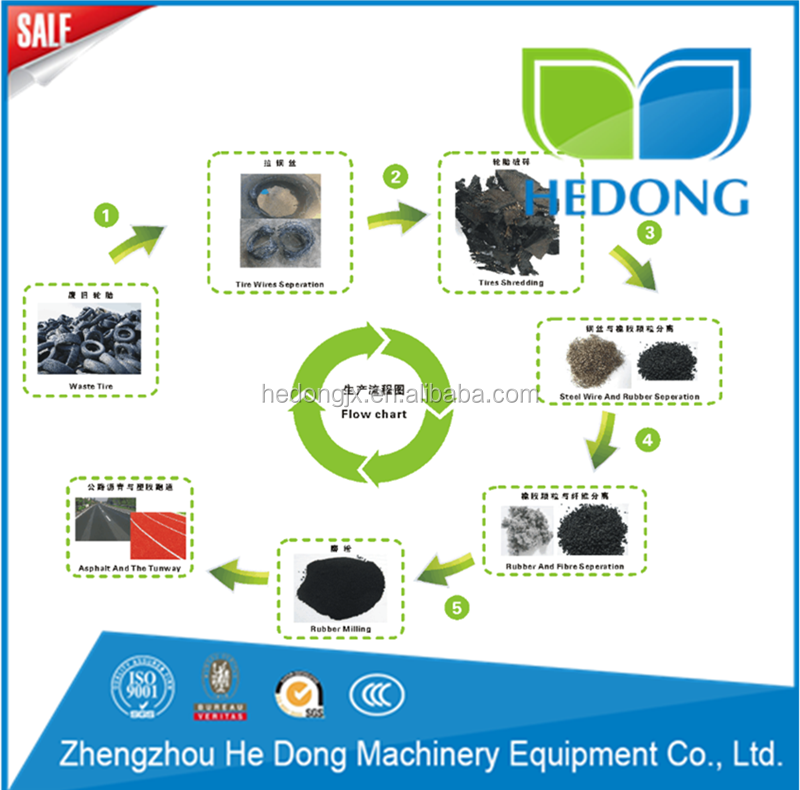 Waste Tyre Recycling To Rubber Crumb/Tire Recycling Plant For Sale