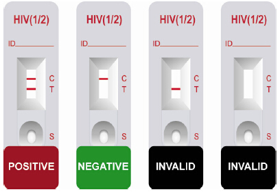 HIV AIDS home test kit