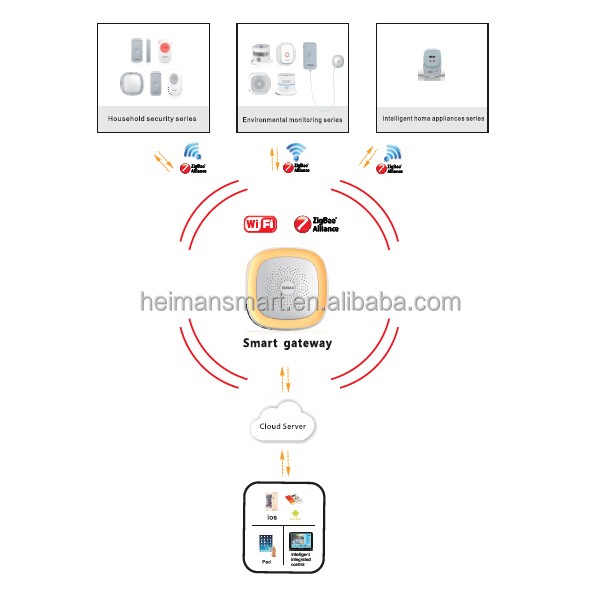 Heiman smart home products wireless 2.4GHz zigbee gateway coordinator