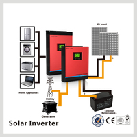 hot selling in ZA market high tech solar power inverter 3000w for a solar system