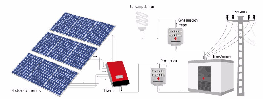 custom 1kw-25kw solar system/solar panel system for industrial use