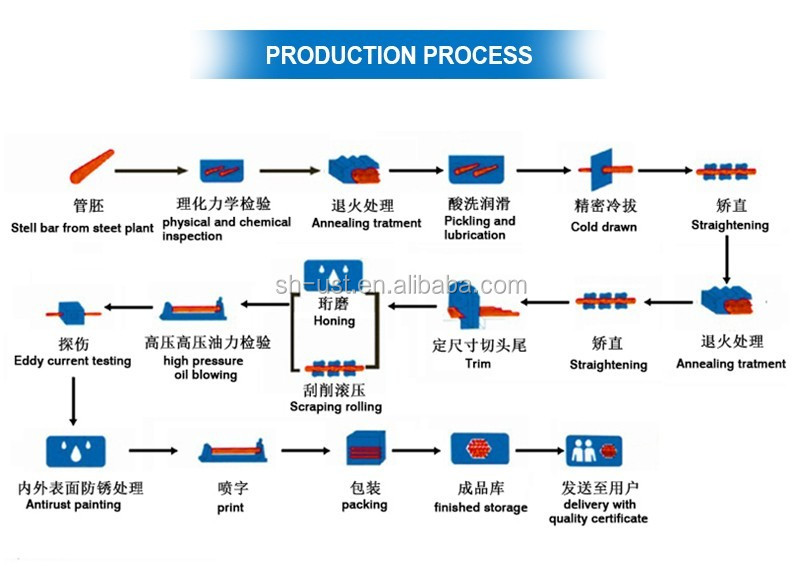 process precision tube