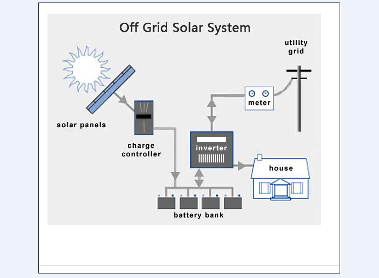 off grid 5kw solar power system with factory price from shenzhen factory