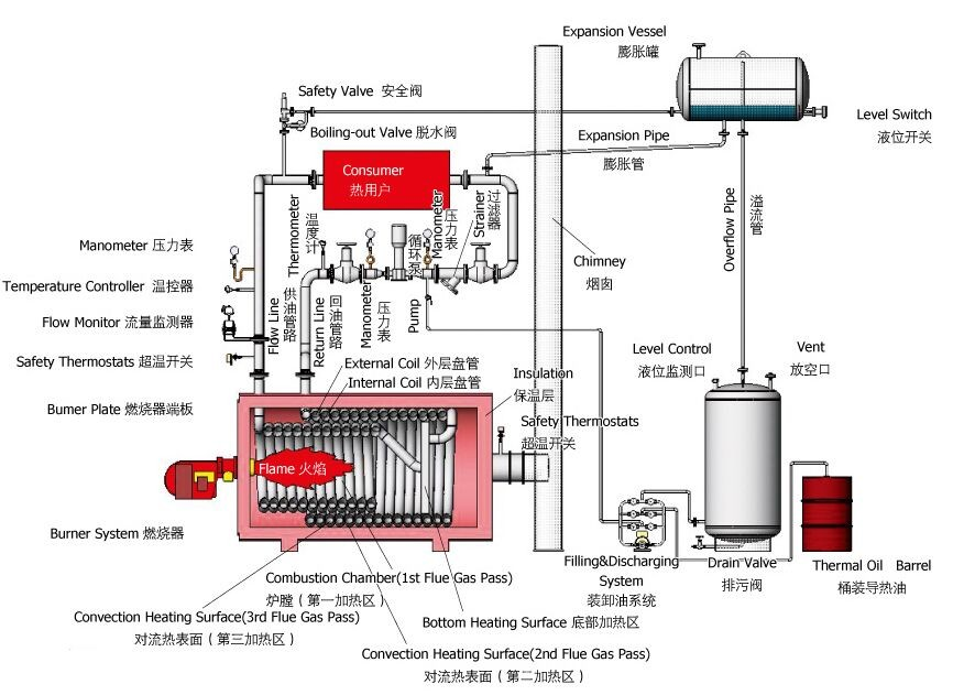 Gas Oil Fired Thermal Boiler Oil Heating System Horizontal