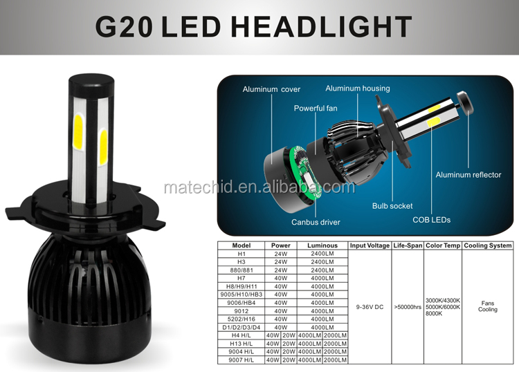 G20 led headlight