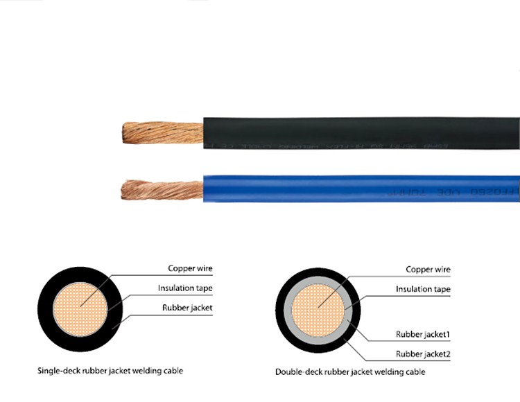 Heat And Oil Resistant Sheathed Flexible Cable 1.5 2.5 4 6 10 sq mm 3 core