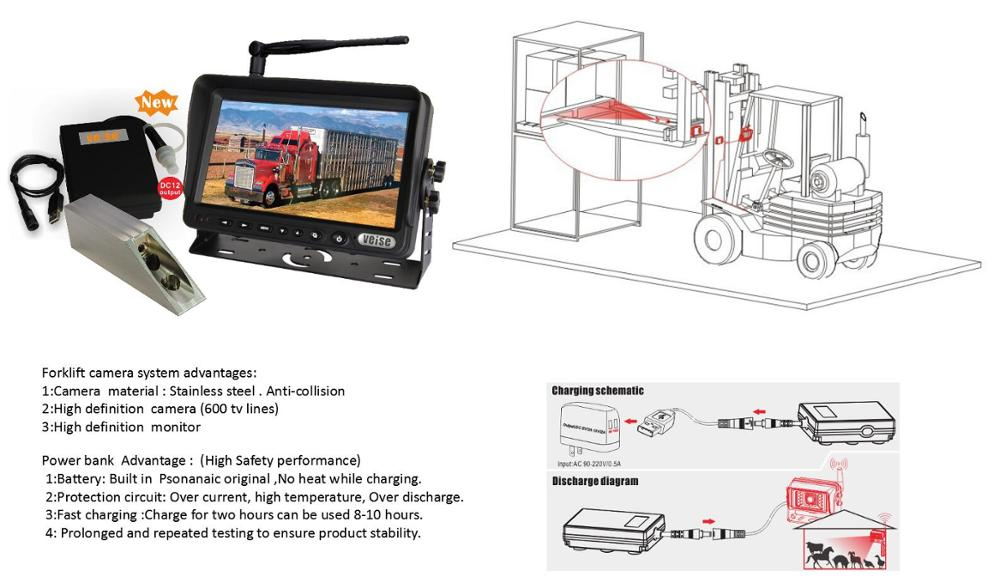 Wireless Forklift Rearview Camera System with Portable Charger