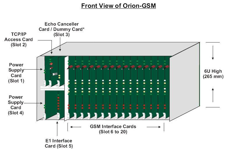 Orion Channel 30 GSM E1 Channel Bank