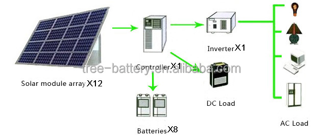 High Qualitiy Complete Off Grid Solar PV System 3 kW