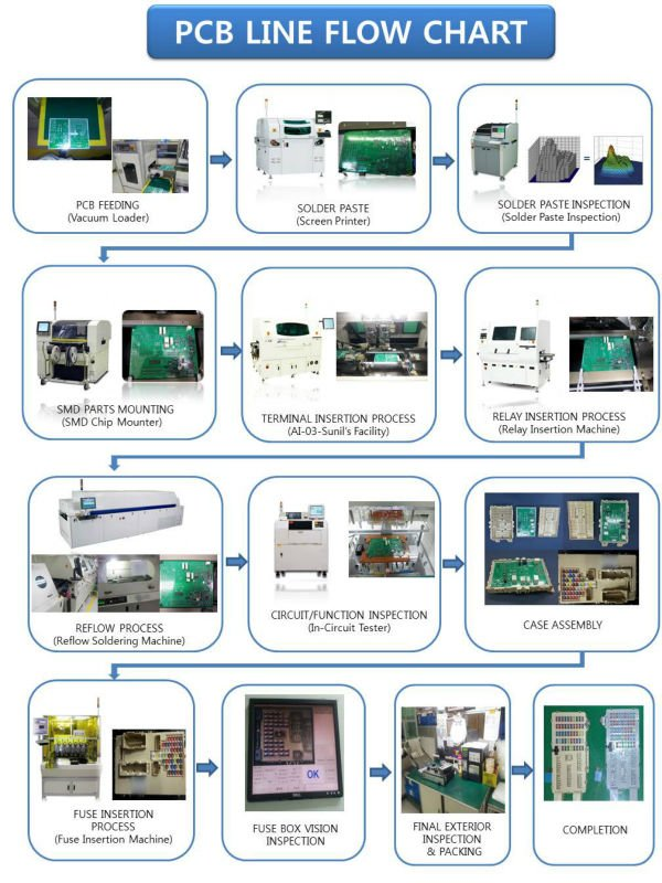 Consulting about Automatic PCB Assembly Line