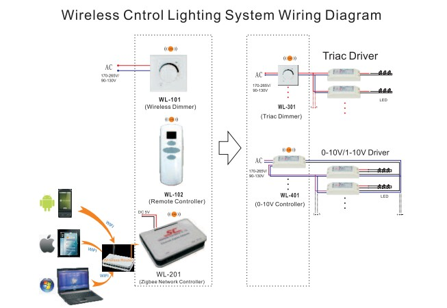 Wireless Control light system---professional new product 1-10V control WL-401