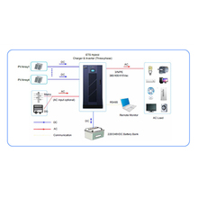 JFY 200w 500w 1000w 2000w 5000w 10kw 20kw 30kw 50kw 100kw 120kw 160kw off grid solar power system