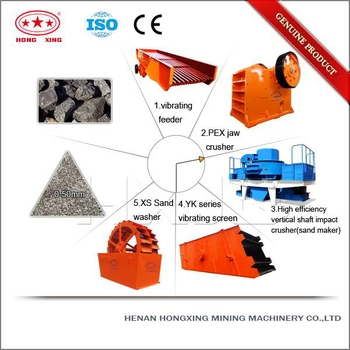 China effective complete aggregate production line for sale