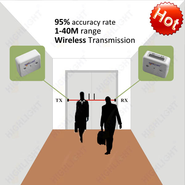 Highlight Alibaba Retailer supermarket infrared wireless transmission Person counter system