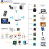Wifi android ios remote control zigbee smart home system taiyito plc z-waze smart home control zigbee smart home system