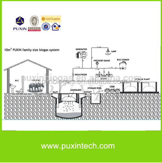 household waste water treatment /small bio gas plant