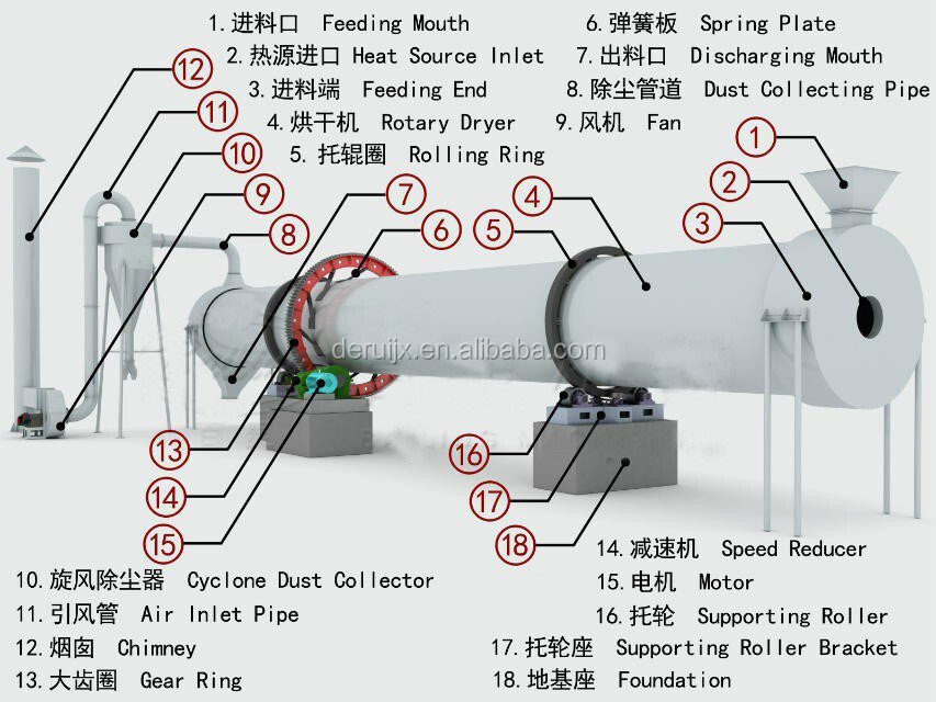 Kaolin and bentonite clay drying machine for sale