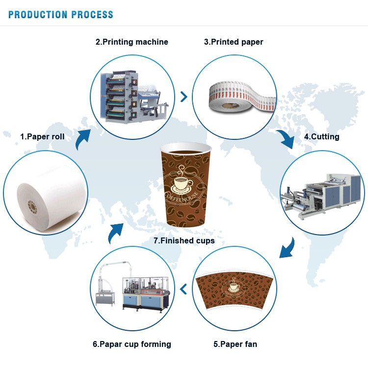 Ruida China Manufacturer Supply Disposable Paper Coffee