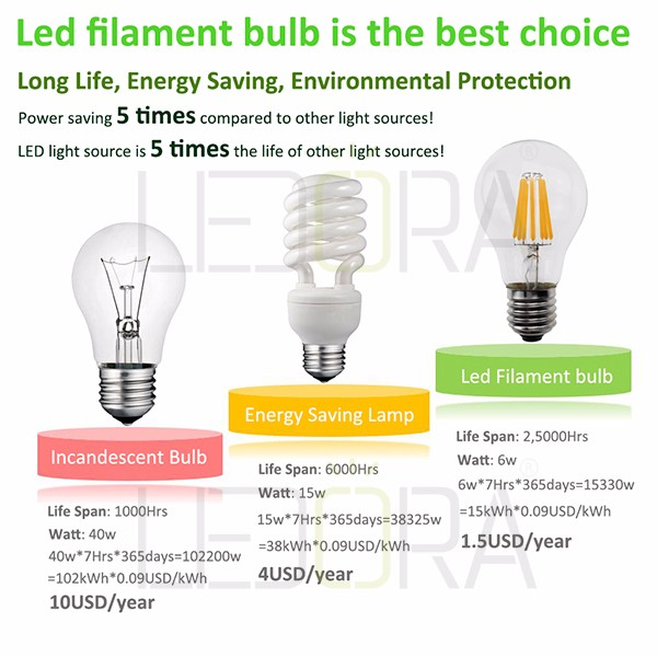 New style design t45 soft led filament bulb 2W 4W E27 E26 LED bulb