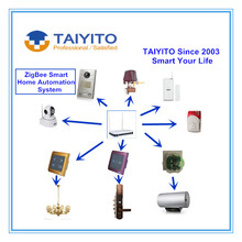 2016 Whole Home Automation Solutions Provider TAIYITO IOT Smart Things Wireless Home Control Smart Building Management System